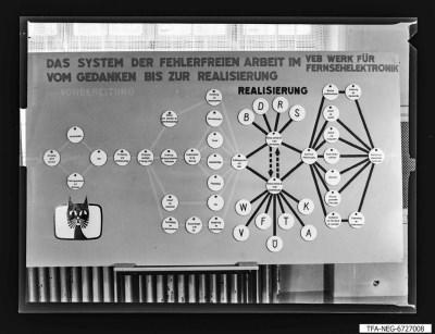 Vitrine: Fehlerfreie Arbeit, Vorbereitung, Foto 1968